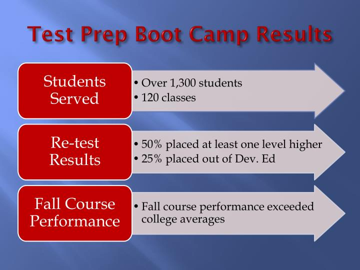 Test Prep Boot Camp Results
