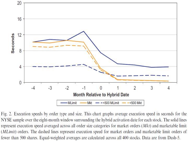 : Impact of Hybrid