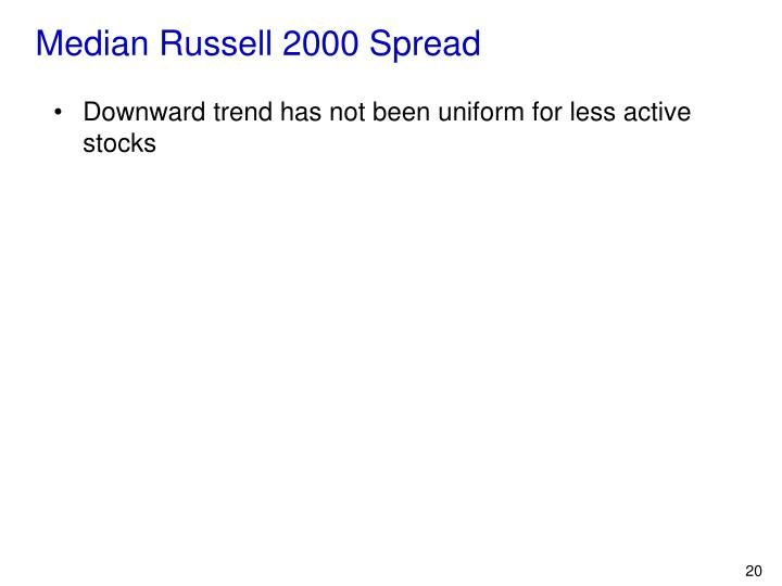 Median Russell 2000 Spread