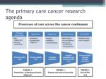 the primary care cancer research agenda