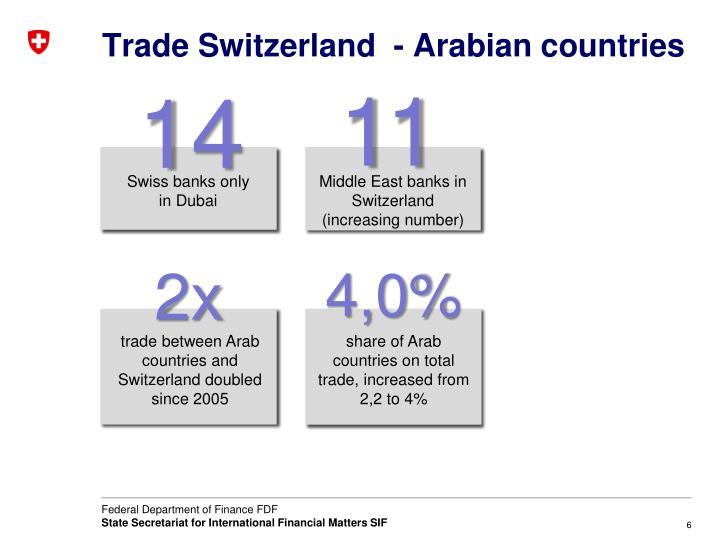 Trade Switzerland  - Arabian countries