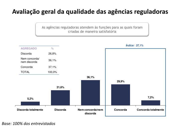 Avaliação geral da qualidade das agências reguladoras
