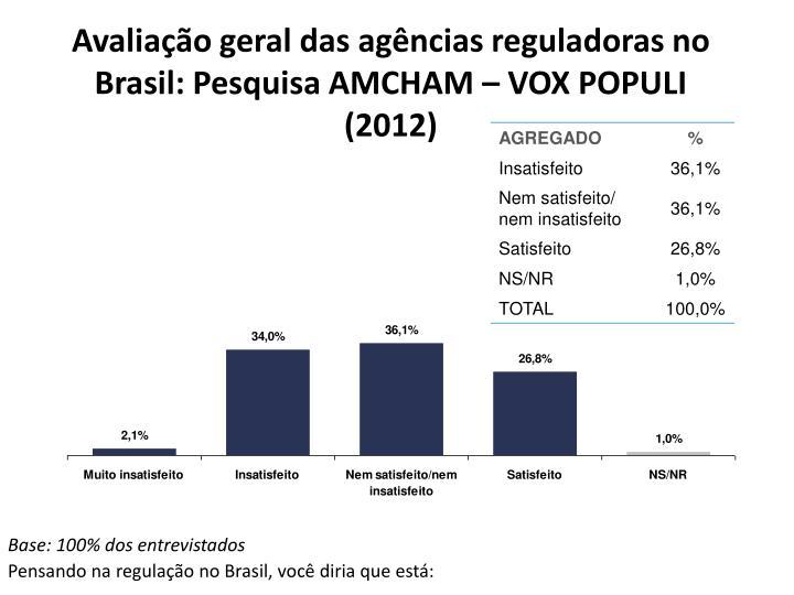 Avaliação geral das agências reguladoras no Brasil: Pesquisa AMCHAM – VOX POPULI (2012)