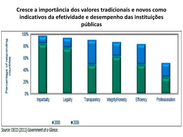 Cresce a importância dos valores tradicionais e novos como indicativos da efetividade e desempenho das instituições públicas