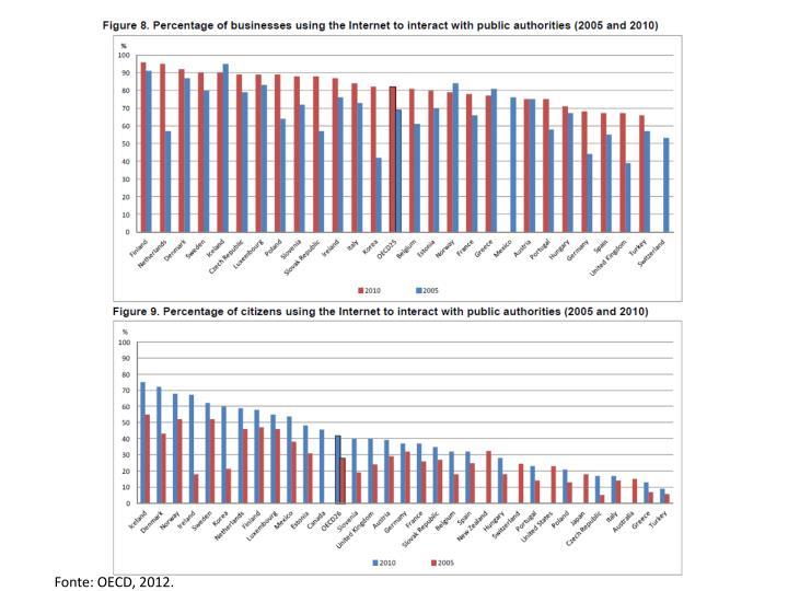 Fonte: OECD, 2012.