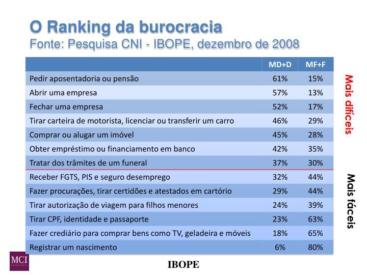 O Ranking da burocracia