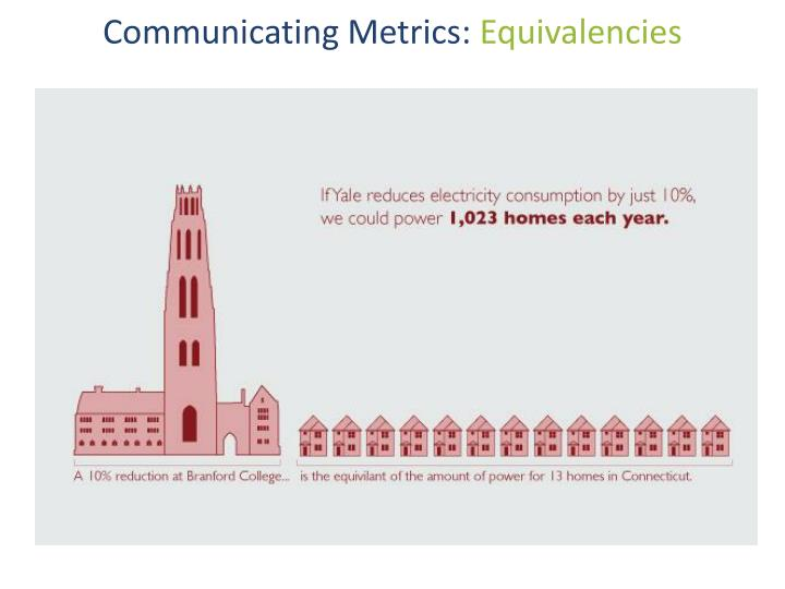 Communicating Metrics: