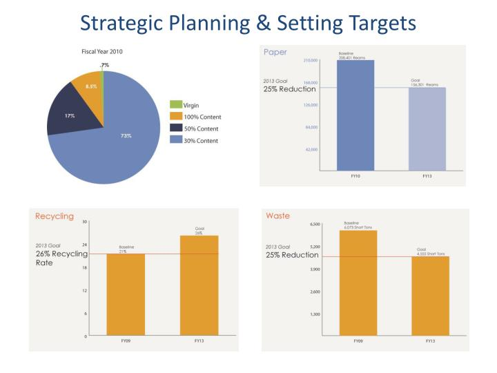 Strategic Planning & Setting Targets
