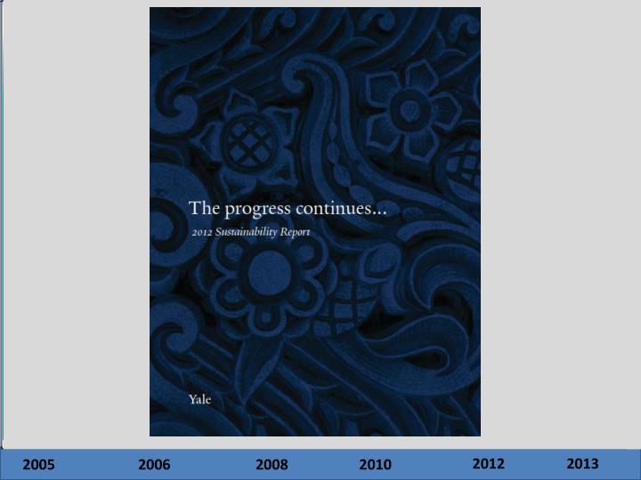 Yale University: Sustainability Metrics Timeline