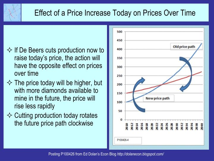 If De Beers cuts production now to raise today's price, the action will have the opposite effect on prices over time