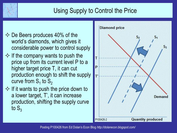De Beers produces 40% of the world's diamonds, which gives it considerable power to control supply