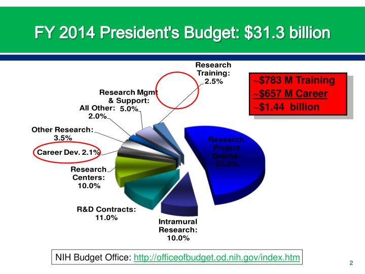 FY 2014 President's Budget: $31.3 billion
