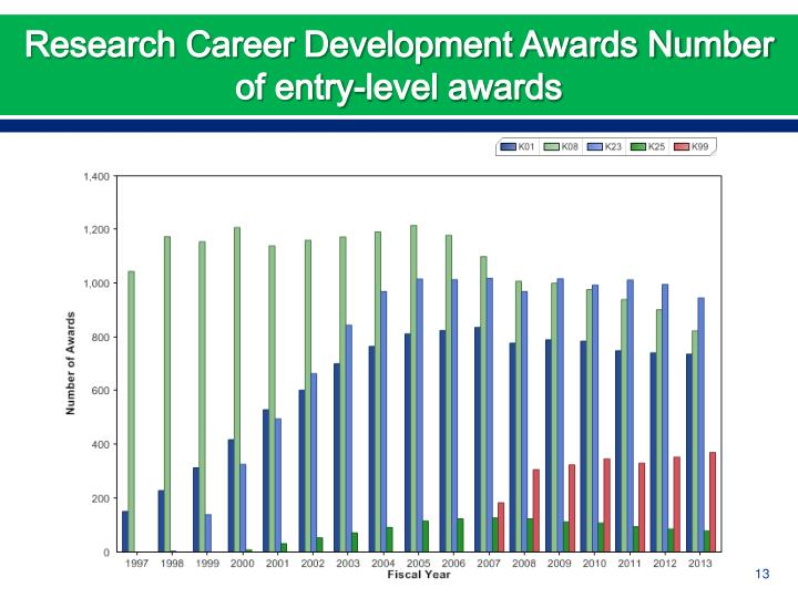 Research Career Development Awards Number of entry-level awards