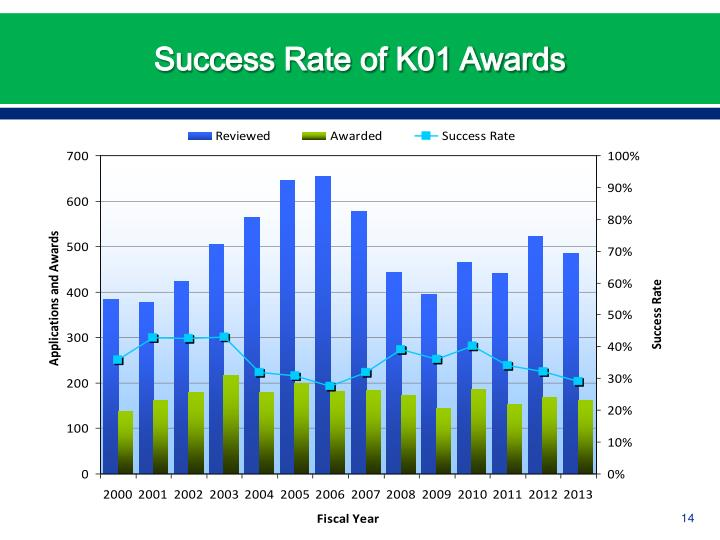 Success Rate of K01 Awards
