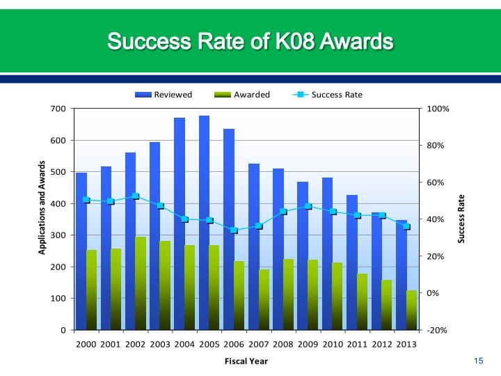 Success Rate of K08 Awards
