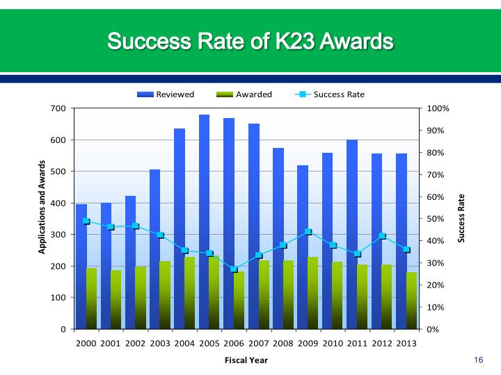 Success Rate of K23 Awards