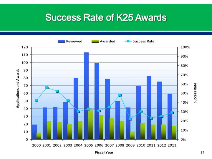 Success Rate of K25 Awards