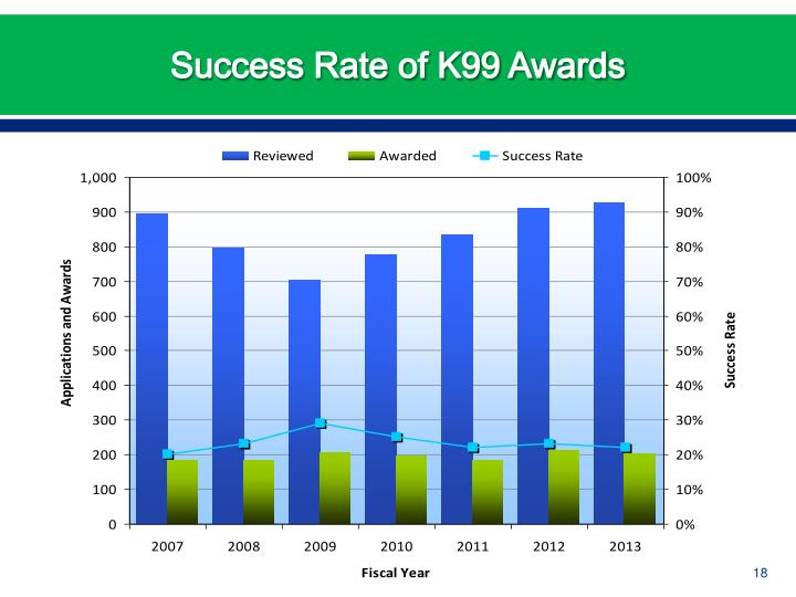 Success Rate of K99 Awards