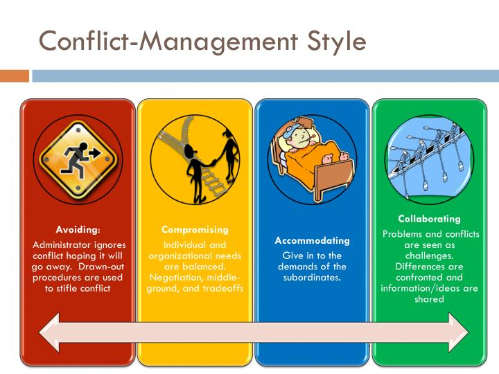 Conflict-Management Style