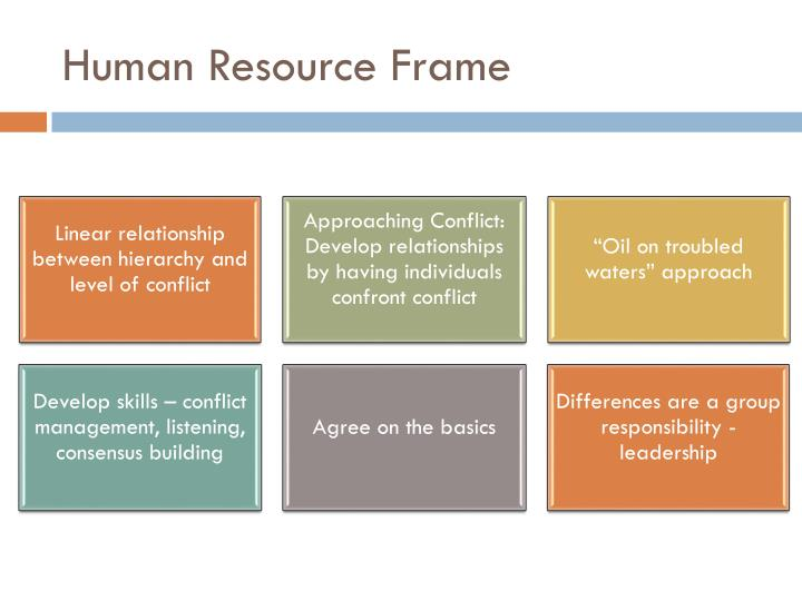 Human Resource Frame