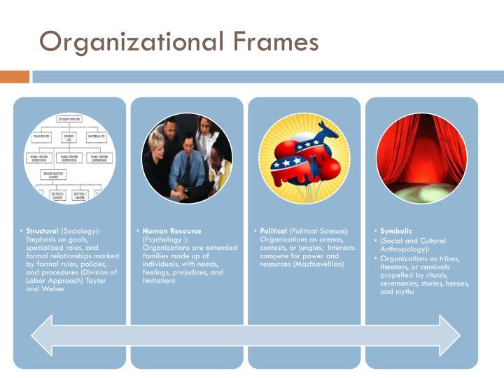 Organizational Frames