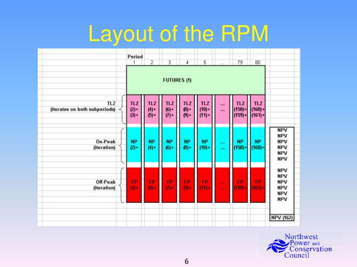 Layout of the RPM
