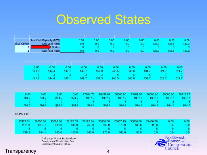 Observed States