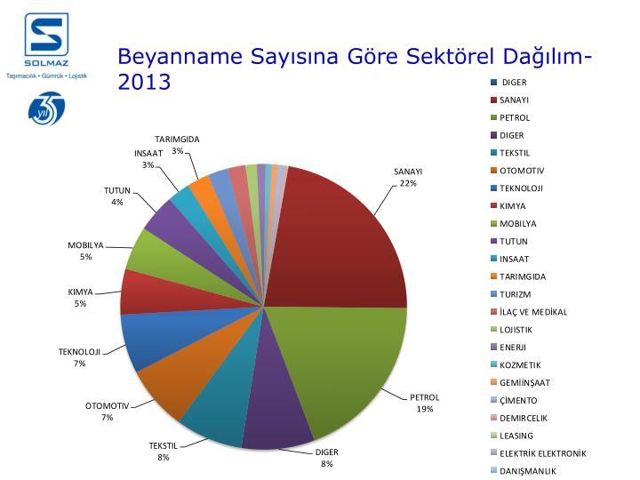 Beyanname Sayısına Göre Sektörel Dağılım-2013