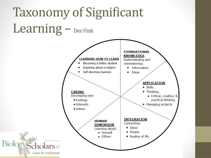 Taxonomy of Significant Learning –
