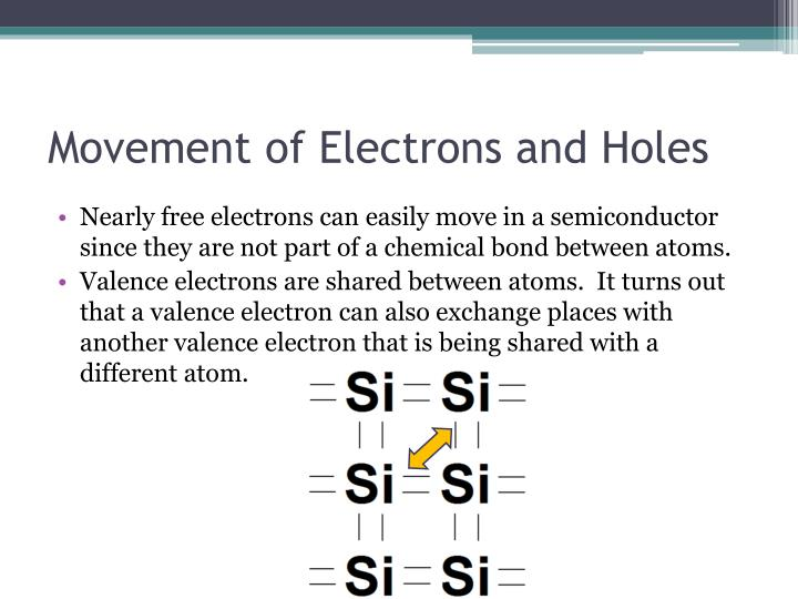 Movement of electrons and holes