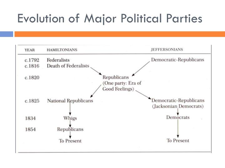 which of the 2 major parties 1) in america just the democrats and republicans reign supreme at a political  level 2) in the 2008 election no other party will have any chance of success why .