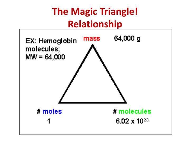 The Magic Triangle!