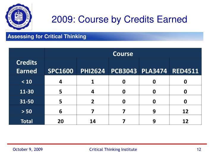2009: Course by Credits Earned