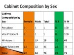 cabinet composition by sex
