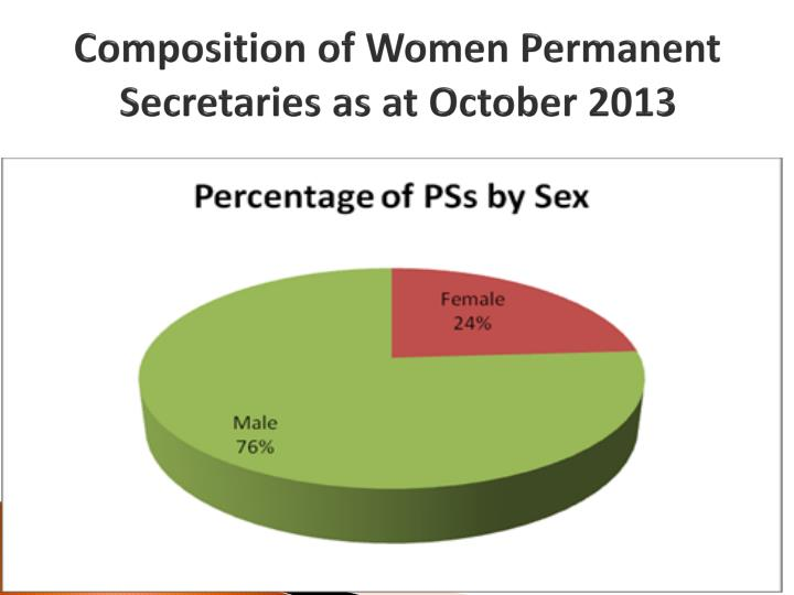 Composition of Women