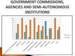 government commissions agencies and semi autonomous institutions