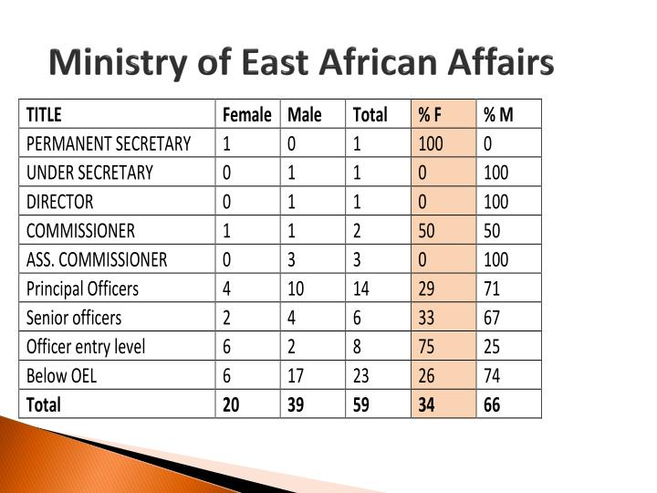 Ministry of East African Affairs