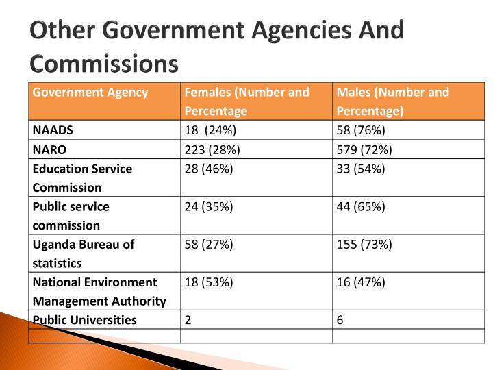 Other Government Agencies And Commissions