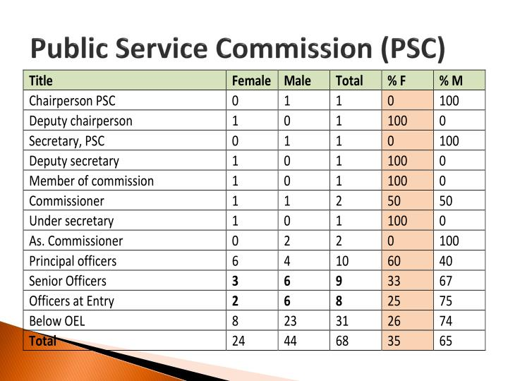Public Service Commission (PSC)