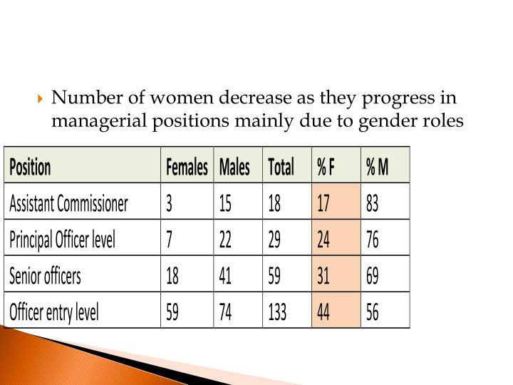 Number of women decrease as they progress in managerial positions mainly due to gender roles