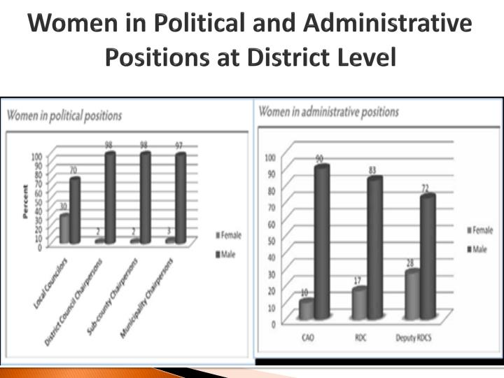 Women in Political and A