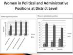 women in political and a dministrative p ositions at district level