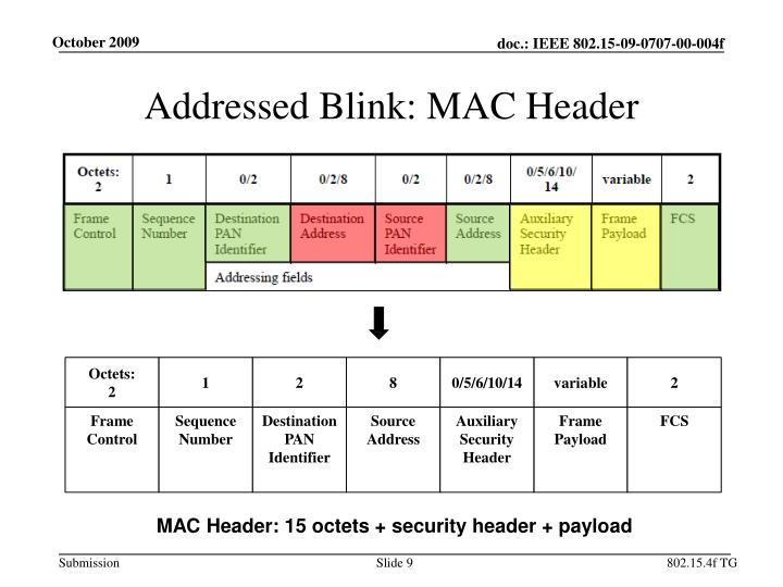 Addressed Blink: MAC Header