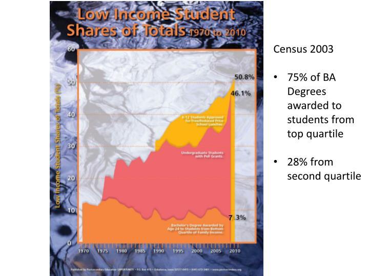 Census 2003