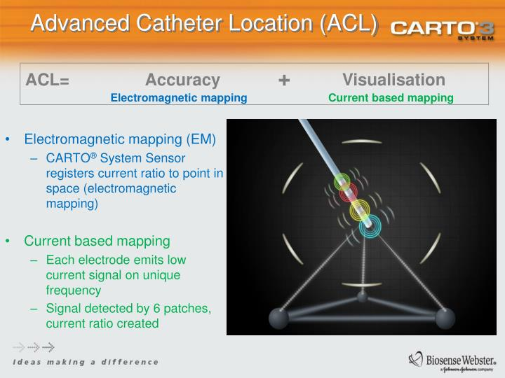 Advanced Catheter Location (ACL)
