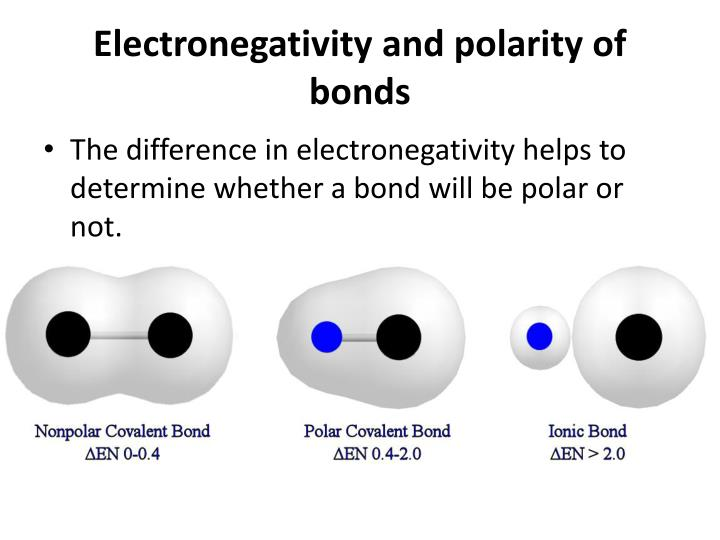 Electronegativity and polarity of bonds