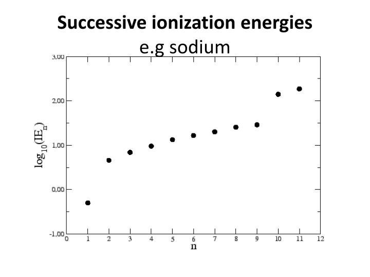 Successive ionization energies