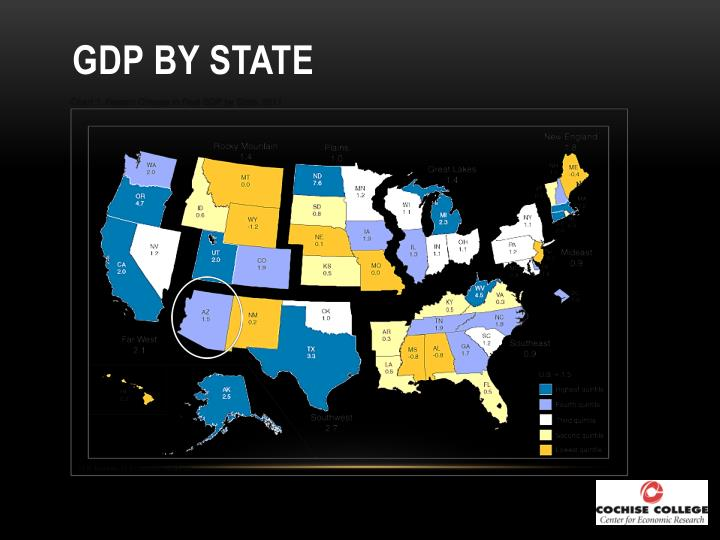 GDP by State