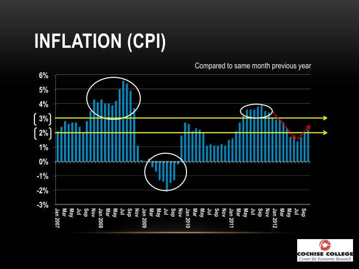 Inflation cpi