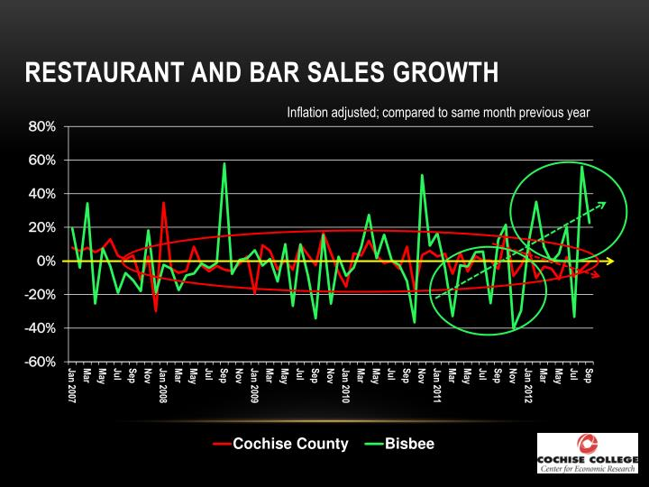 Restaurant and Bar Sales Growth